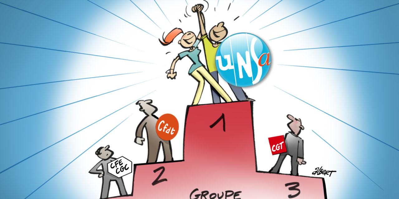 Les salariés et fonctionnaires du Groupe CDC portent l'UNSA à la première place !